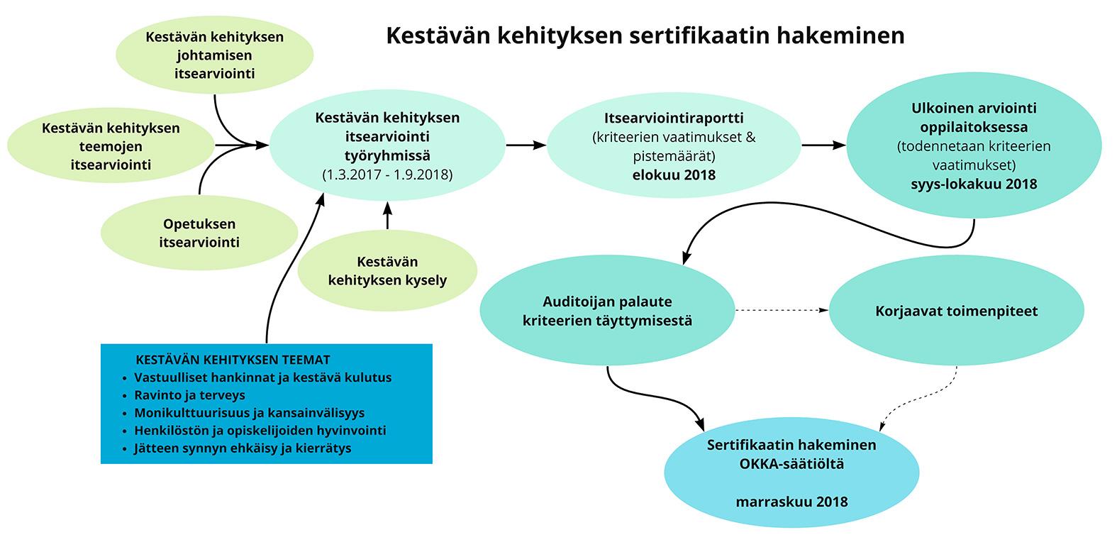 Kestävän kehityksen sertifiointi