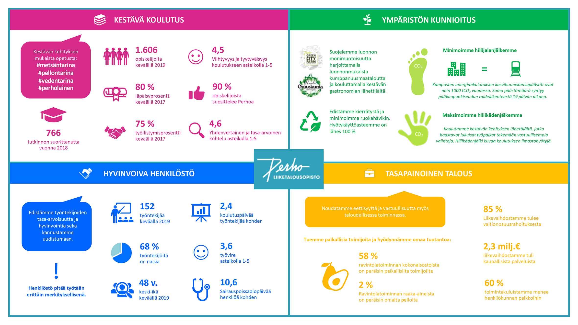 Vastuullisuusraportin 2017–2019 kakkossivuni nelikenttä: kestävä koulutus - ympäriston kunnioitus - hyvinvoiva henkilöstö - tasapainoinen talous