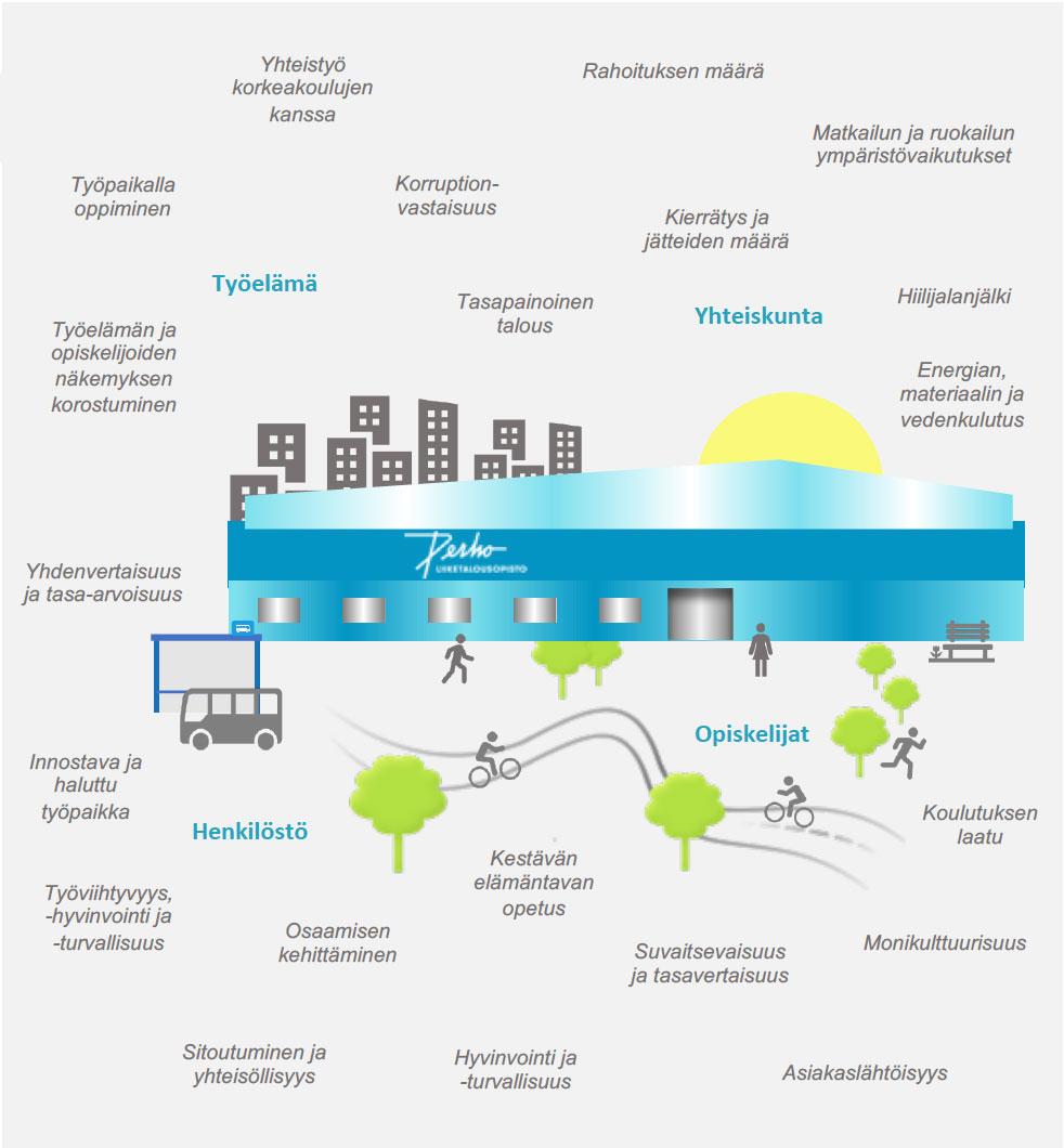 Vastuullisuusraportti – Sustainability Report (GRI)