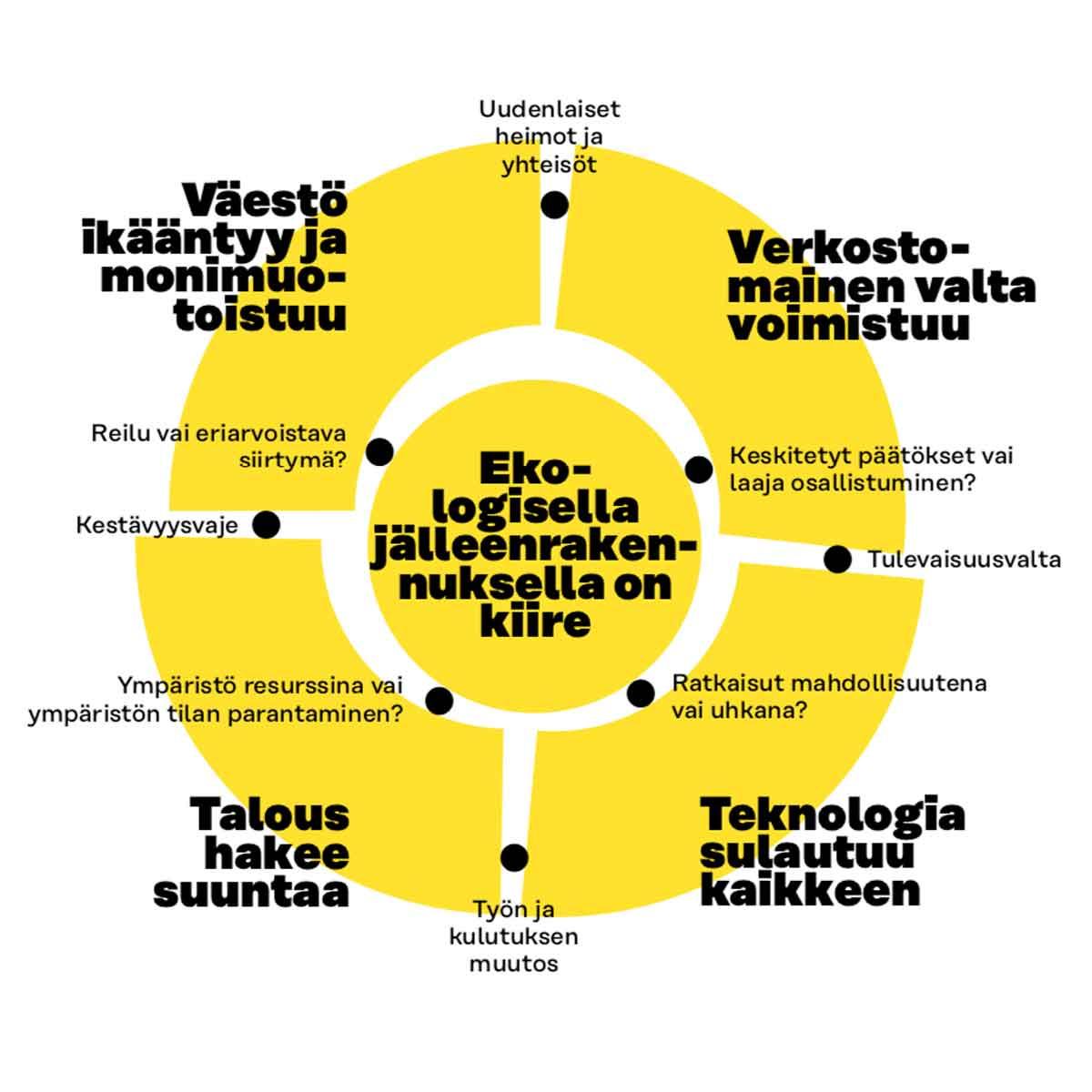 Sitra: megatrendit 2020